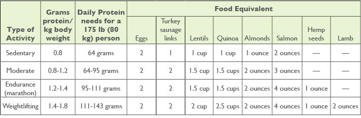 A Protein Primer: Activities and Food Equivalents