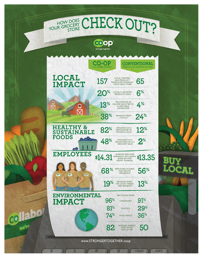 Healthy Foods, Healthy Communities - How Does Your Grocery Store Check Out?