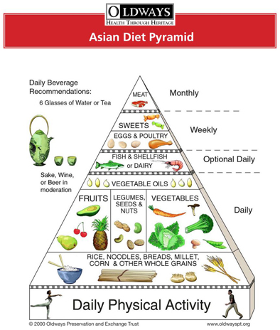 Asian Diet Pyramid