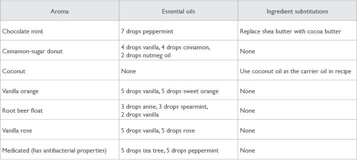 DIY Lip Balm Aroma and Essential Oil Combinattions